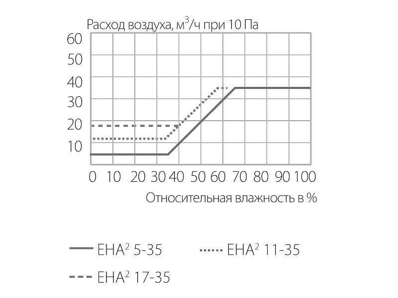 Клапан приточный EMM, 5-35 м3/ч, белый RAL9003, EMM716